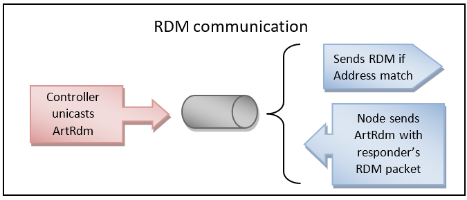RDM communication
